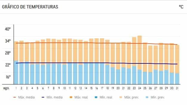 Temperatura en agosto en Málaga